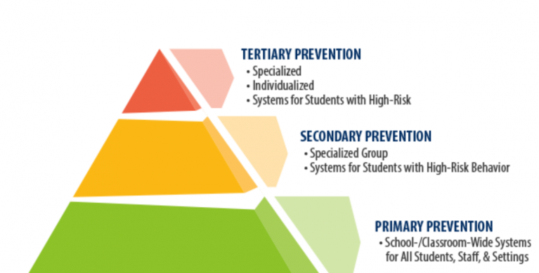 pbis triangle.png